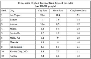 cities-highest-gun-suicides