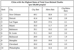 cities-hightest-gun-deaths