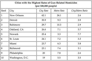 gun related homicides