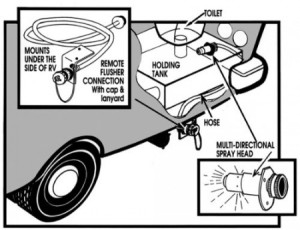 tank flush system