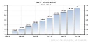 united-states-population