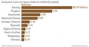 America's not to great taste in coffee