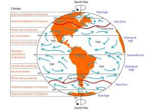 global_circulation1
