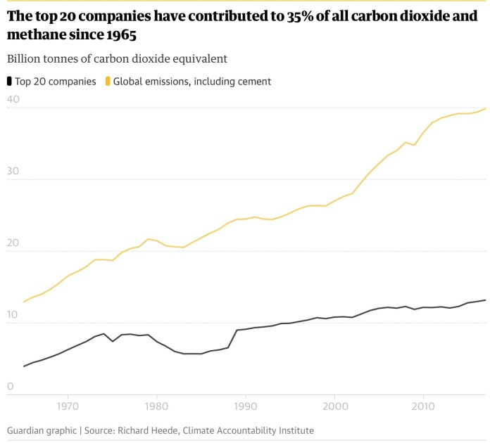 35% of all CO and Methane