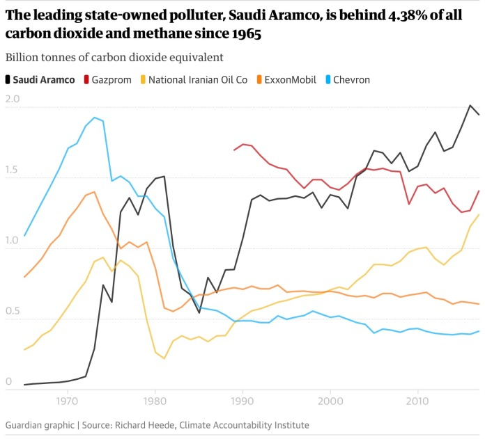 Aramco is at the head of the list.jpg