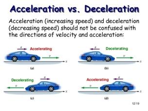 acceleration-deceleration